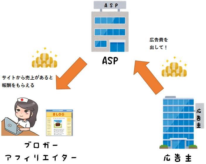 アフィリエイトASPの仕組み